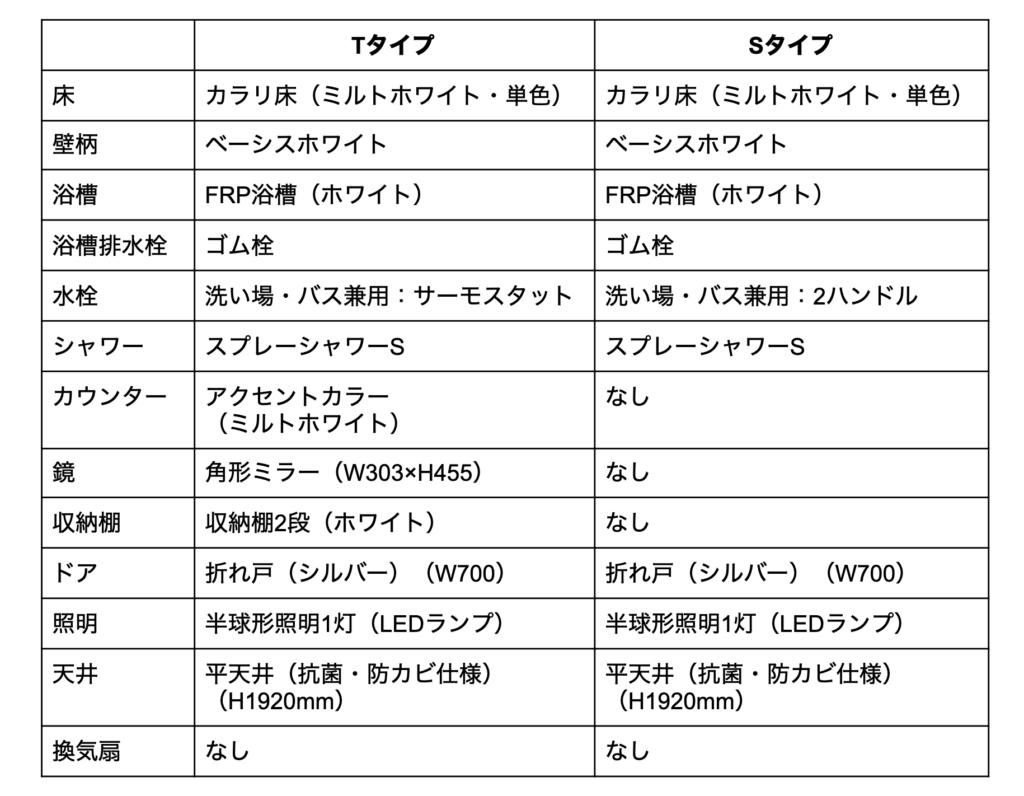 TOTOリモデルバスルーム WHシリーズ 比較表